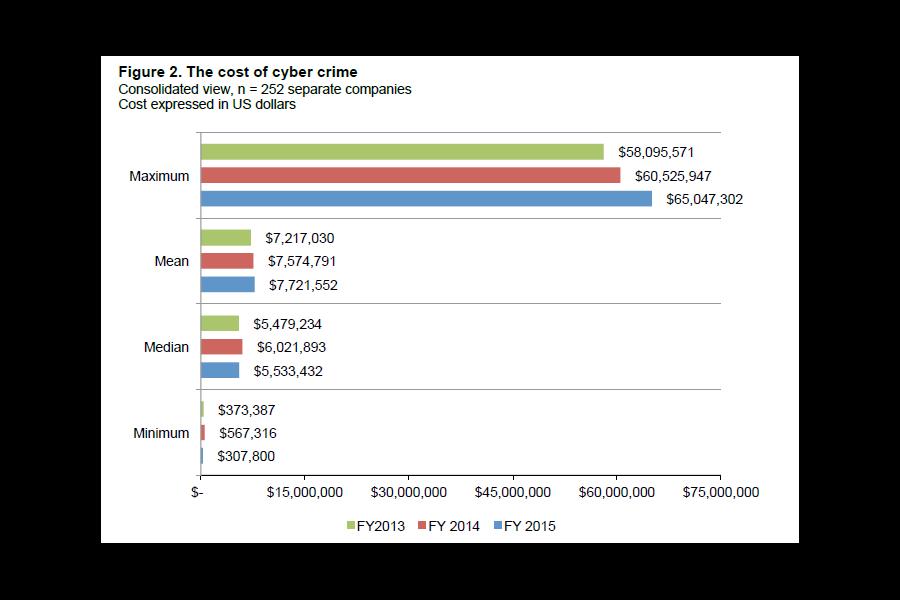 Cybersecurity: Kosten cybercrime met 19% gestegen